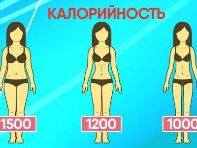 Диета по калорийности