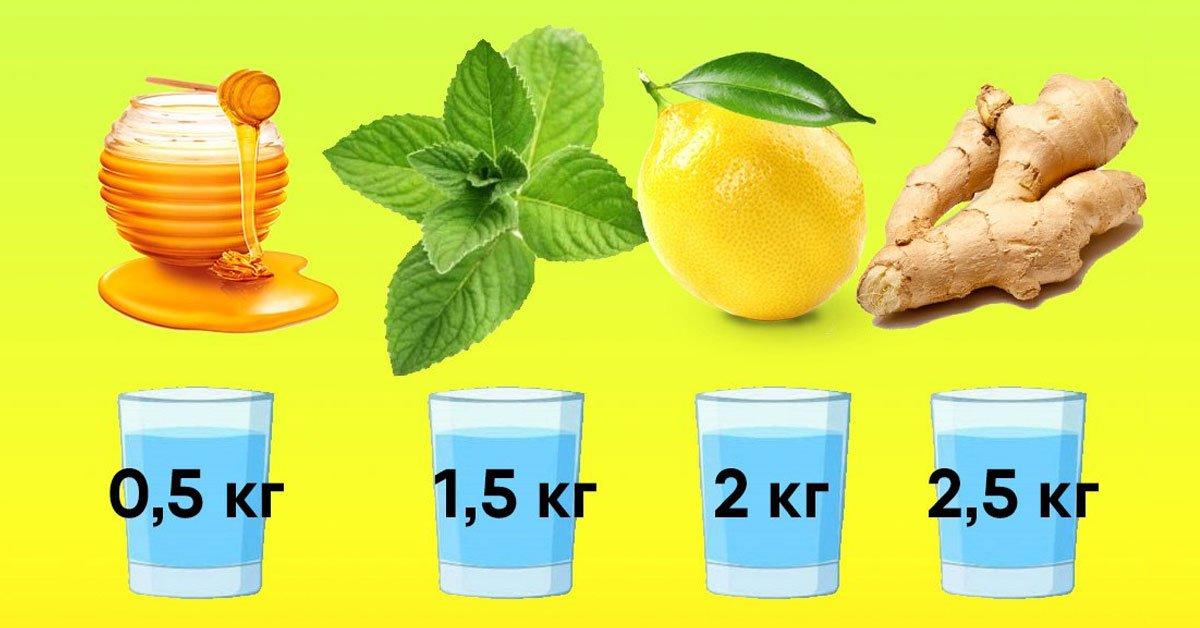 вода для похудения форум