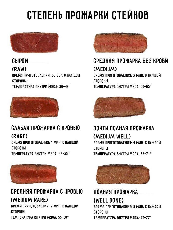 степень прожарки стейков