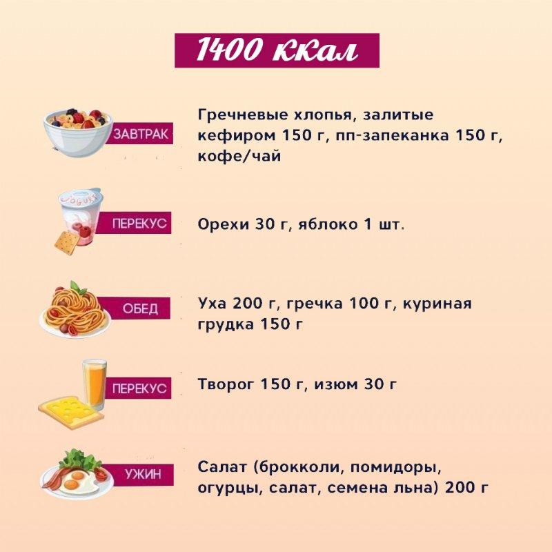 лучшее меню на неделю для похудения