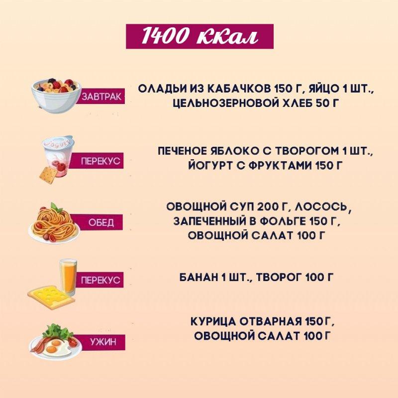 Диета Питания Для Похудения. Питание для похудения — меню на неделю