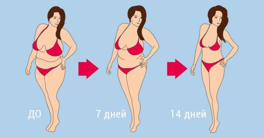 Минус 7 кг это реальность! Эта диета уменьшает на 4 размера!