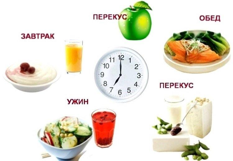 Рацион правильного питания на день